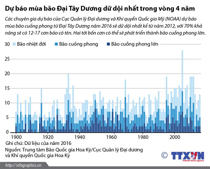 Dự báo mùa bão Đại Tây Dương dữ dội nhất trong vòng 4 năm