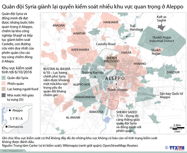 Quân đội Syria giành lại quyền kiểm soát nhiều khu vực quan trọng ở Aleppo