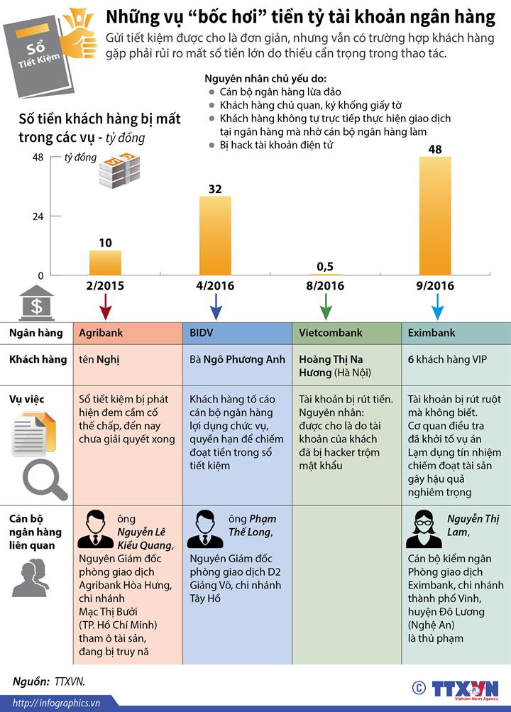 """Những vụ """"bốc hơi"""" tiền tỷ tài khoản ngân hàng"""
