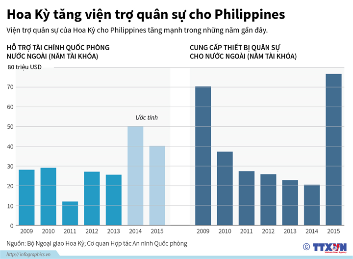 Hoa Kỳ tăng viện trợ quân sự cho Philippines
