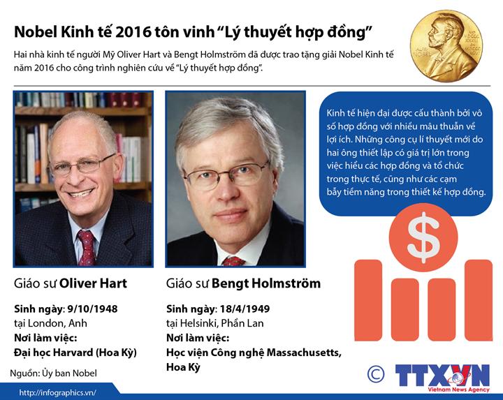 Nghiên cứu về hợp đồng giành Nobel kinh tế 2016