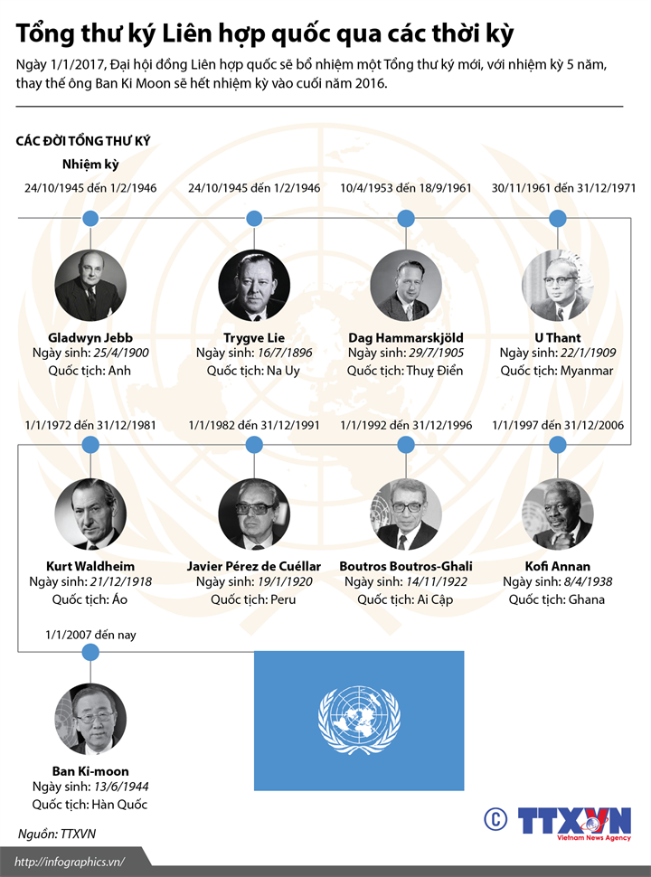 Các đời Tổng thư ký Liên hợp quốc