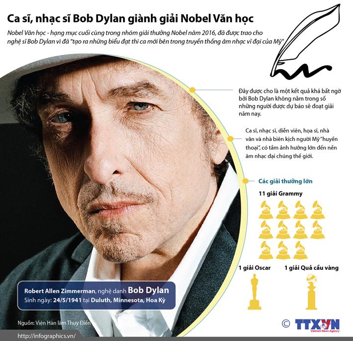 Ca sĩ, nhạc sĩ Bob Dylan giành giải Nobel Văn học năm 2016