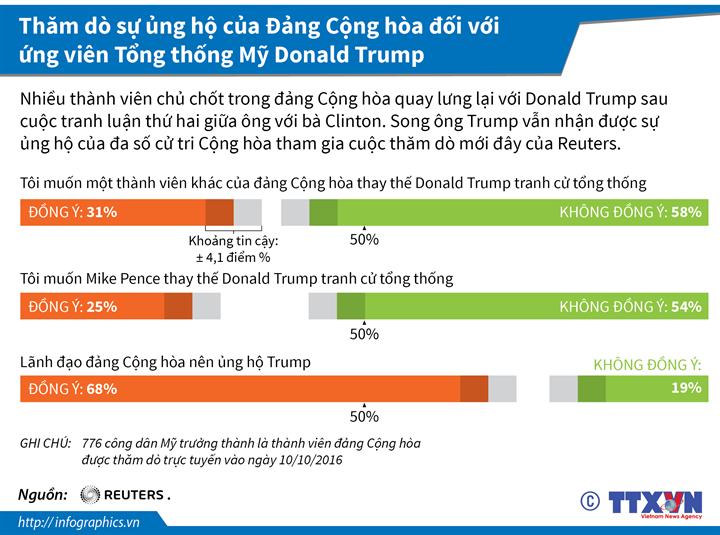 Thăm dò sự ủng hộ của Đảng Cộng hòa đối với ứng viên Tổng thống Mỹ Donald Trump