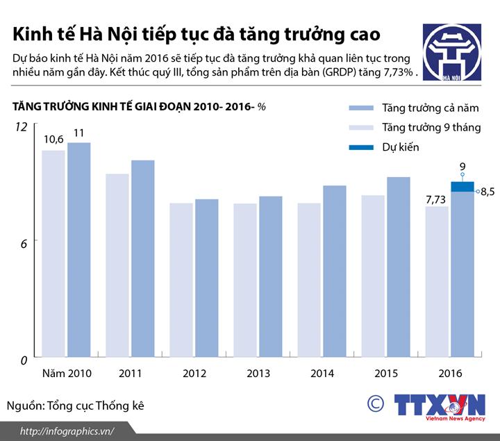 Kinh tế Hà Nội tiếp tục đà tăng trưởng