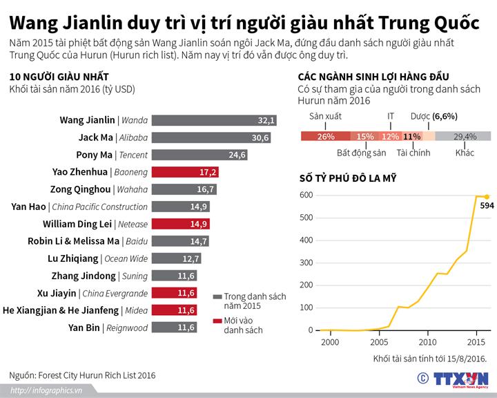 Wang Jianlin duy trì vị trí người giàu nhất Trung Quốc