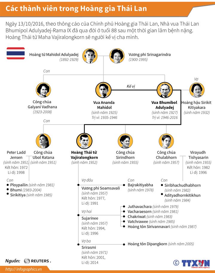 Các thành viên trong Hoàng gia Thái Lan