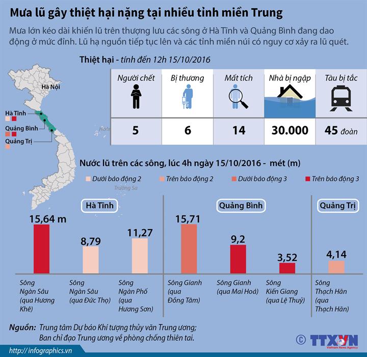 Mưa lũ gây thiệt hại nặng tại nhiều tỉnh miền Trung