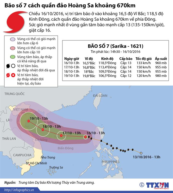 Đến 16 giờ ngày 17/10, tâm bão số 7 ở phía Đông quần đảo Hoàng Sa