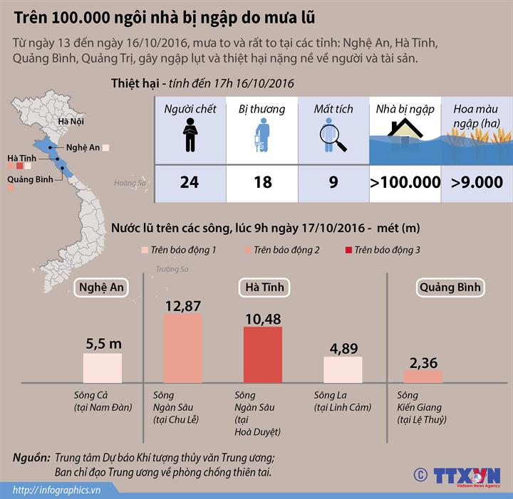 Hơn 100.000 ngôi nhà bị ngập do mưa lũ ở miền Trung