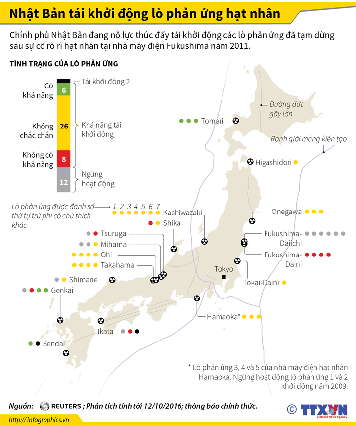 Nhật Bản tái khởi động lò phản ứng hạt nhân