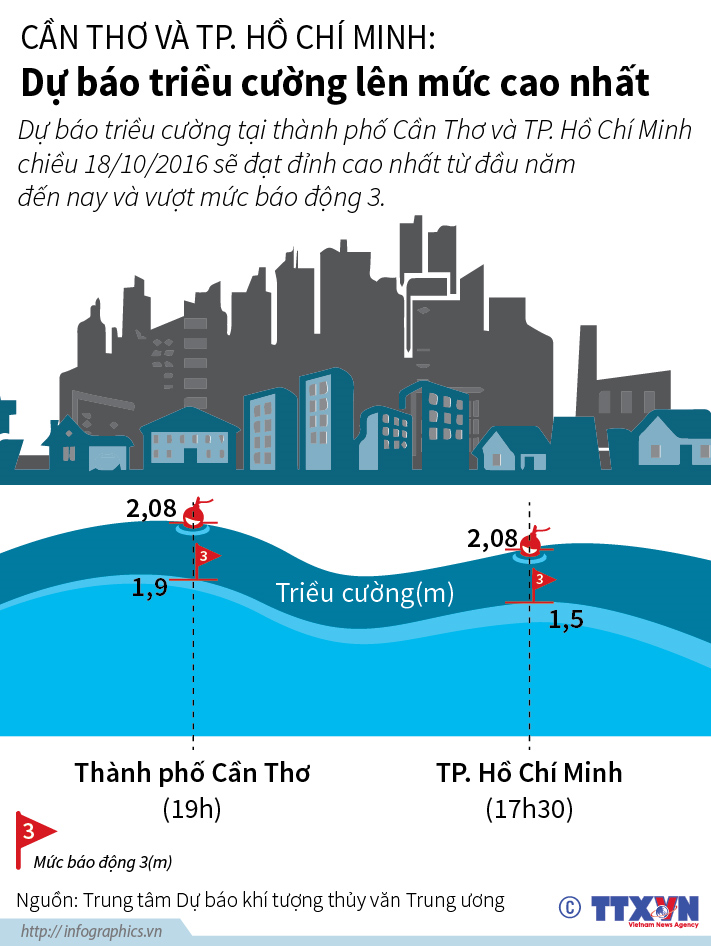 Cần Thơ và TP. Hồ Chí Minh: Dự báo triều cường lên mức cao nhất