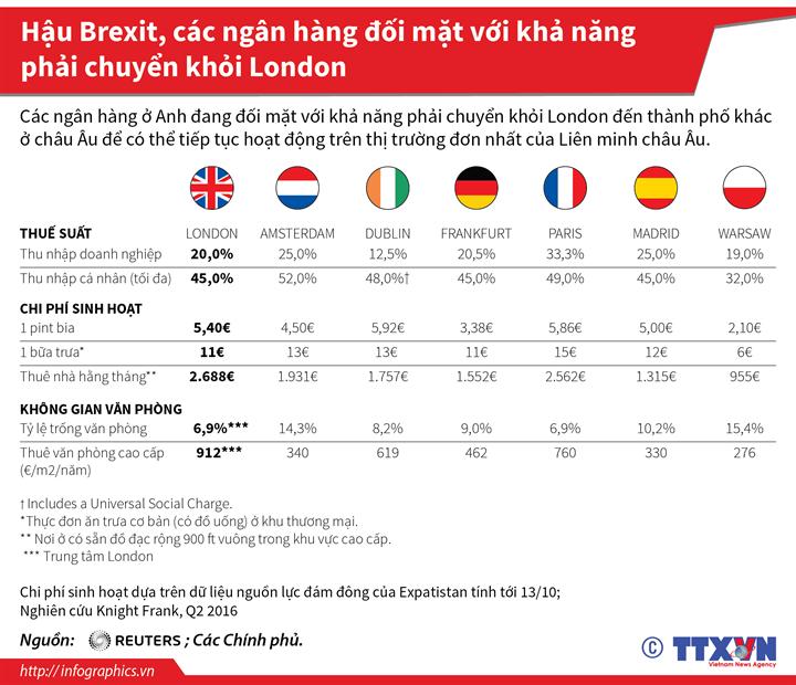 Hậu Brexit, các ngân hàng đối mặt với khả năng phải chuyển khỏi London
