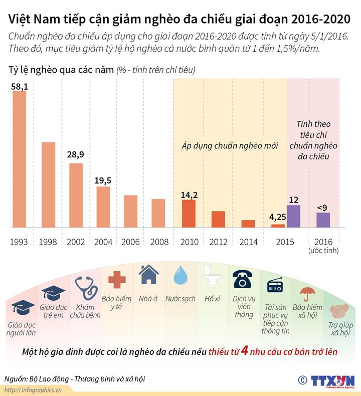 Việt Nam tiếp cận giảm nghèo đa chiều giai đoạn 2016-2020