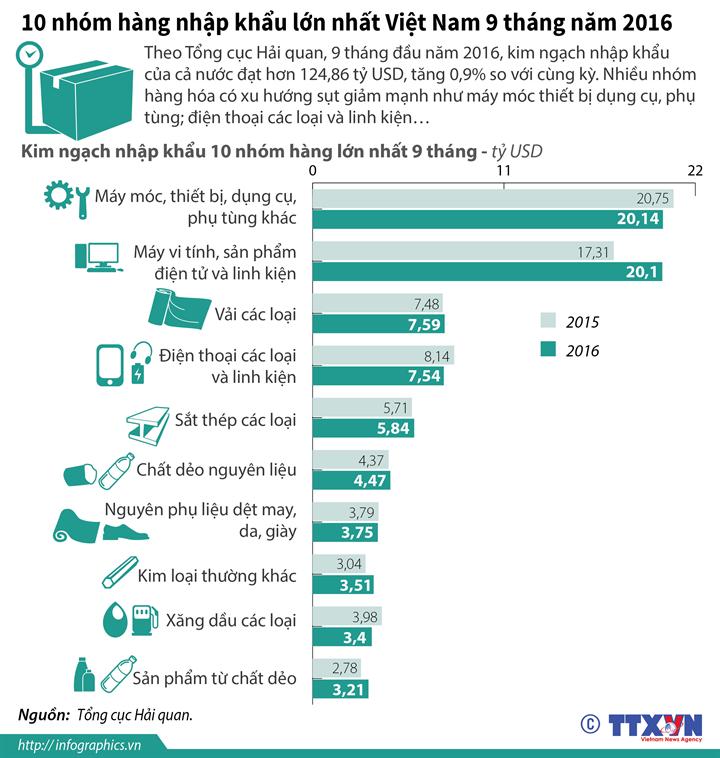 10 nhóm hàng nhập khẩu lớn nhất Việt Nam