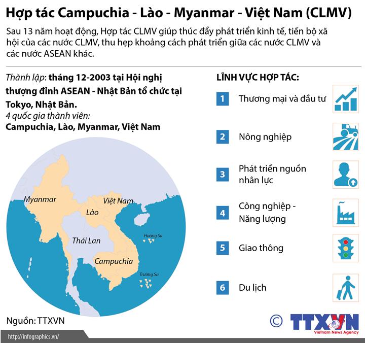 Hợp tác Campuchia - Lào - Myanmar - Việt Nam (CLMV)