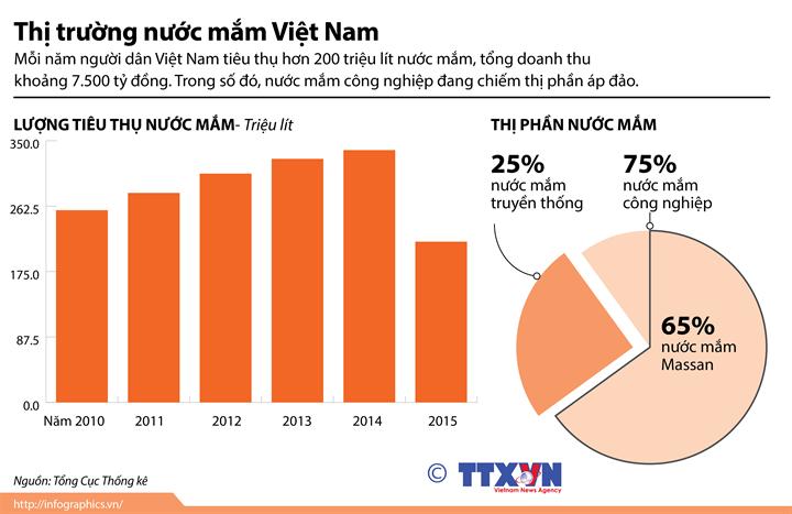 Thị trường nước mắm Việt Nam