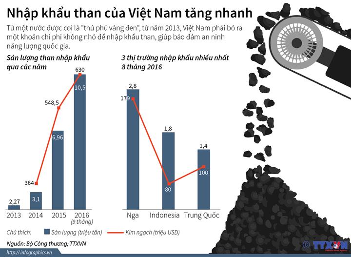 Nhập khẩu than của Việt Nam tăng nhanh