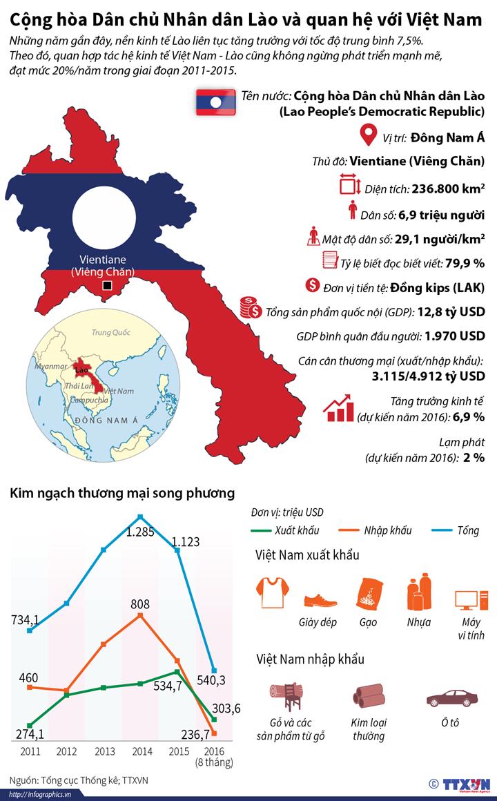 Cộng hòa Dân chủ Nhân dân Lào và quan hệ với Việt Nam