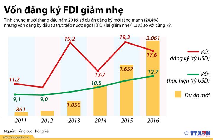 Vốn đăng ký FDI giảm nhẹ