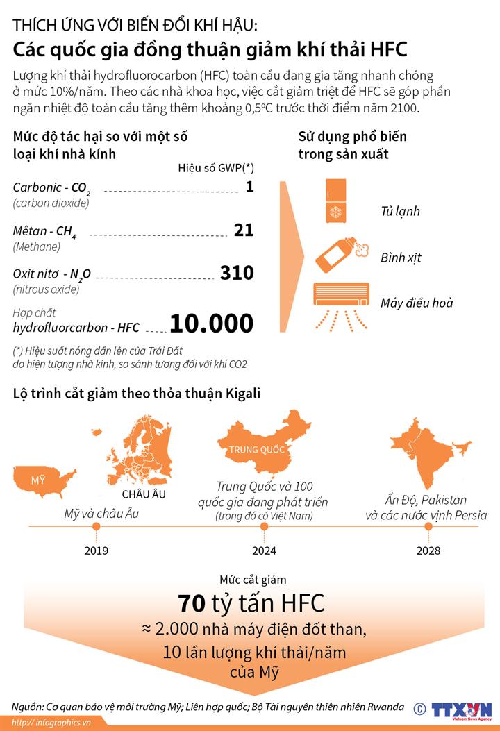 Thích ứng với biến đổi khí hậu: Các quốc gia đồng thuận giảm khí thải HFC