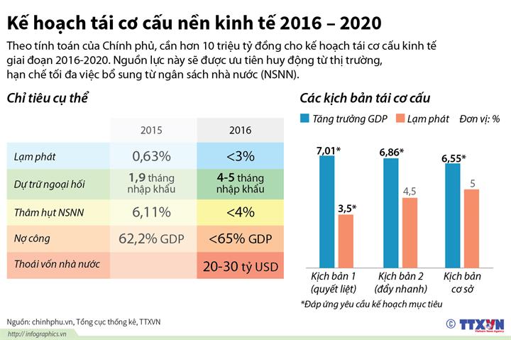 Kế hoạch tái cơ cấu nền kinh tế 2016 - 2020