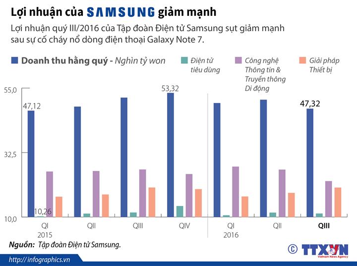 Lợi nhuận của Samsung giảm mạnh