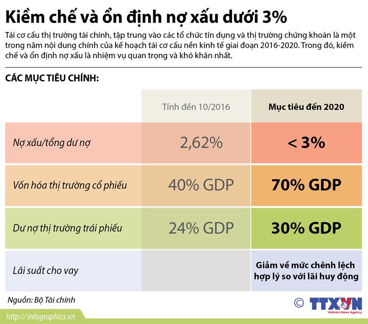 Kiềm chế và ổn định nợ xấu dưới 3%