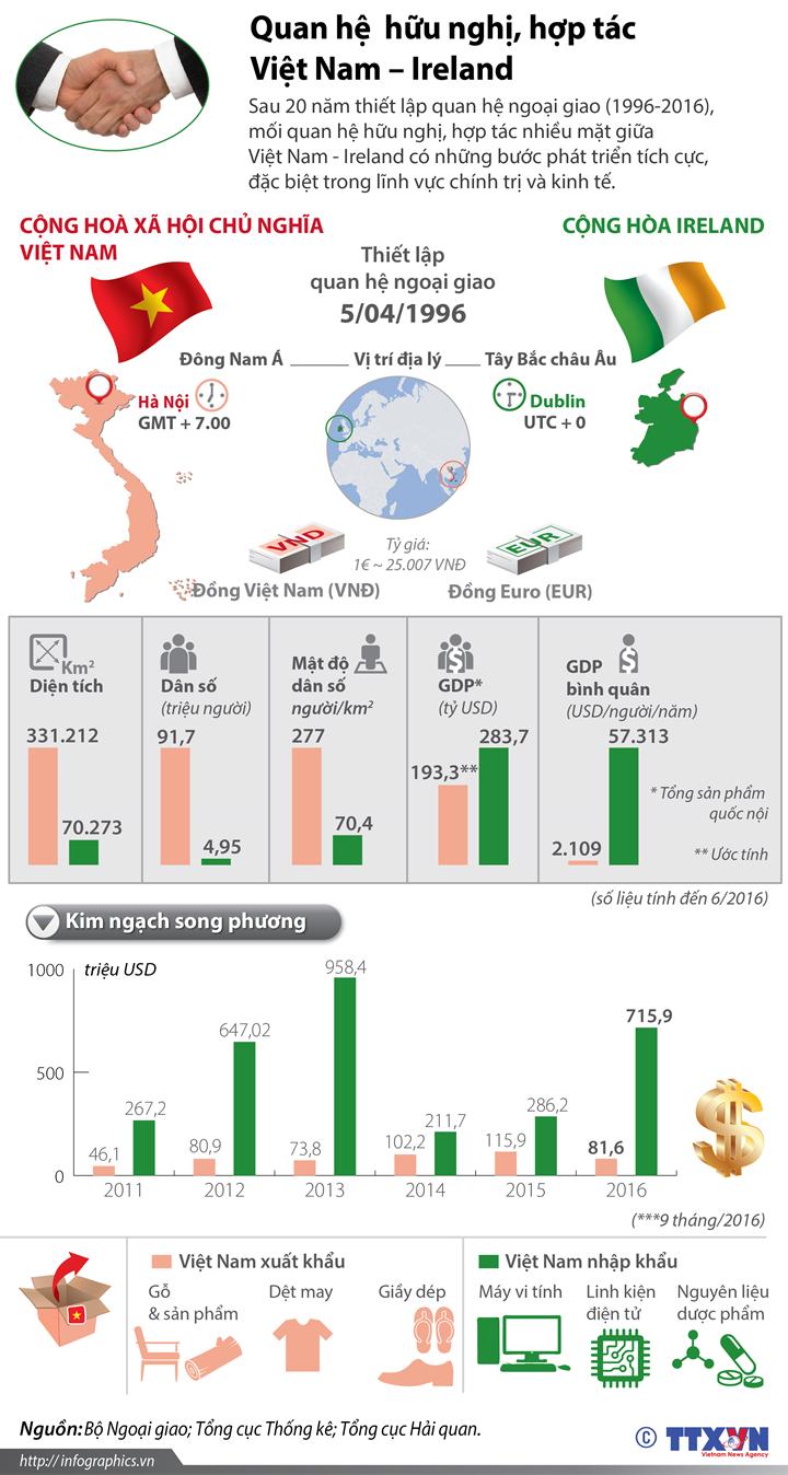 20 năm quan hệ  hữu nghị, hợp tác Việt Nam - Ireland