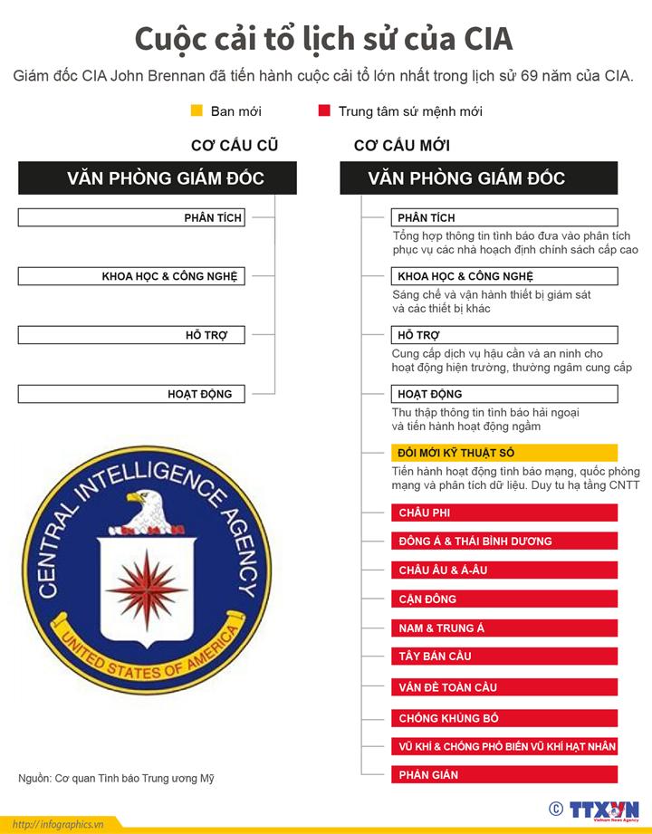 Cuộc cải tổ lịch sử của CIA
