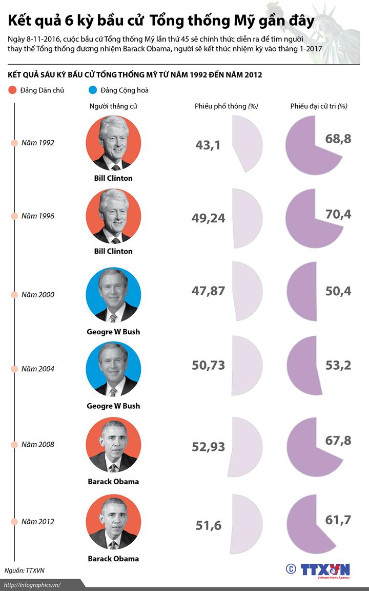 Kết quả 6 kỳ bầu cử Tổng thống Mỹ gần đây