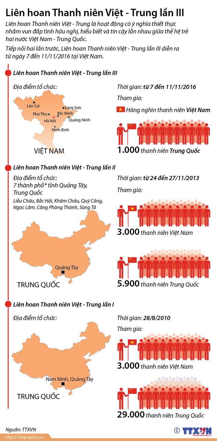 Liên hoan Thanh niên Việt - Trung lần III