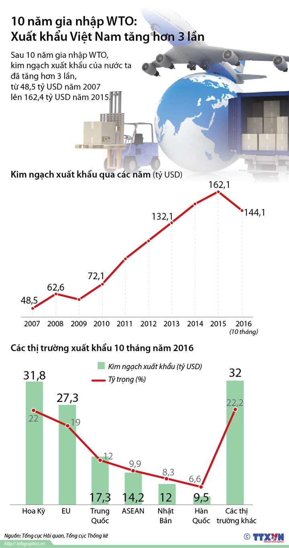 10 năm gia nhập WTO: Xuất khẩu Việt Nam tăng hơn 3 lần