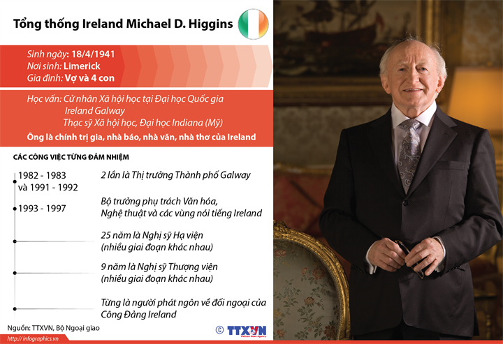 Tổng thống Ireland Michael D. Higgins