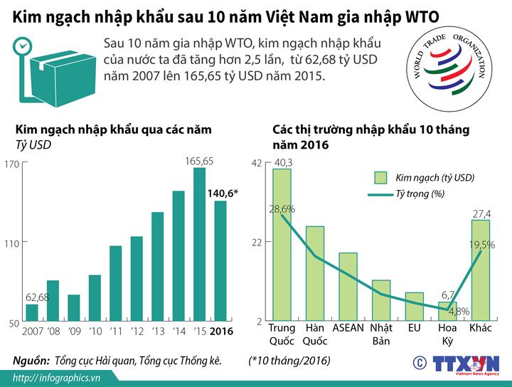 Kim ngạch nhập khẩu sau 10 năm Việt Nam gia nhập WTO