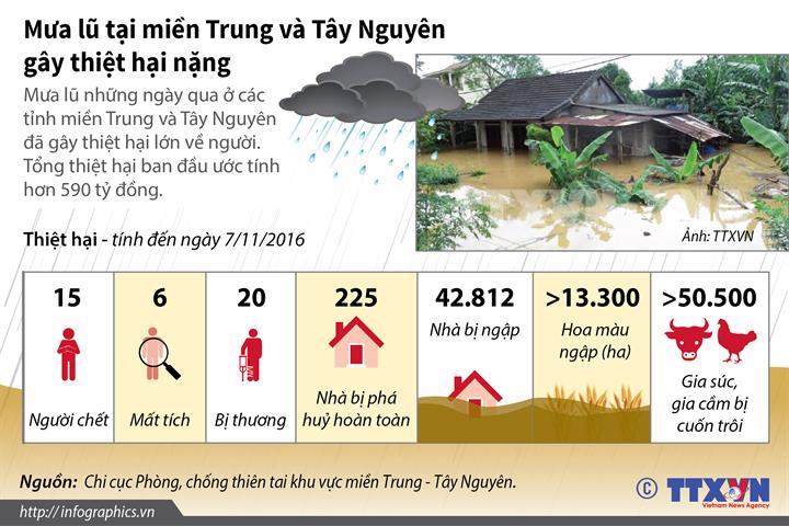 Mưa lũ tại miền Trung và Tây Nguyên gây thiệt hại nặng