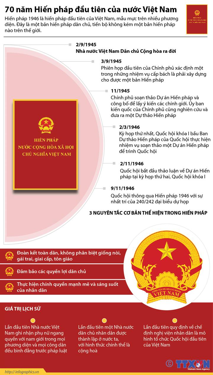 70 năm Hiến pháp đầu tiên của nước Việt Nam