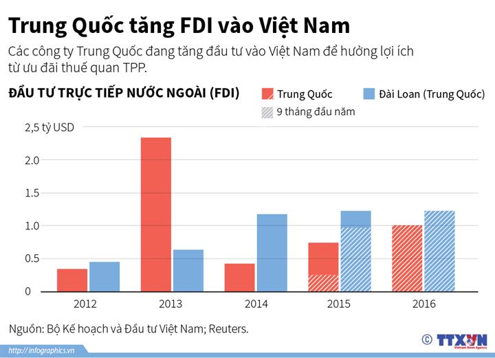 Trung Quốc tăng FDI vào Việt Nam