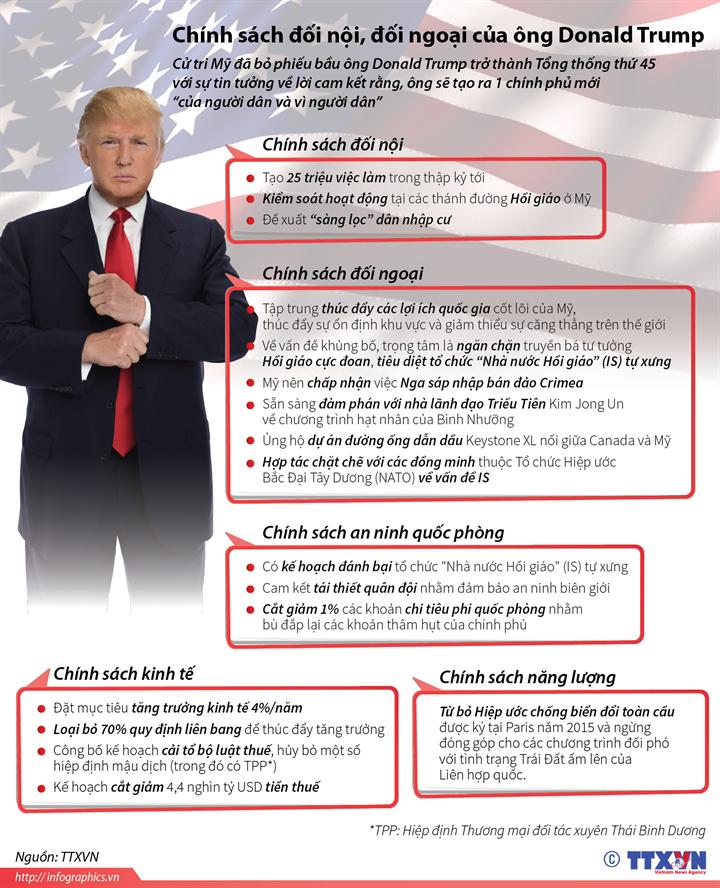 Chính sách đối nội, đối ngoại của ông Donald Trump