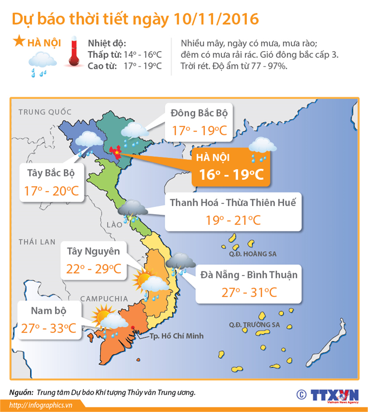 Dự báo thời tiết ngày 10/11: Bắc Bộ nhiệt độ thấp nhất 9 độ C, lũ tiếp tục ở Nghệ An, Hà Tĩnh, Đắk Lắk