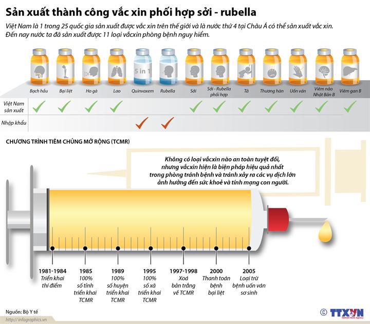 Sản xuất thành công vắc xin phối hợp sởi - rubella