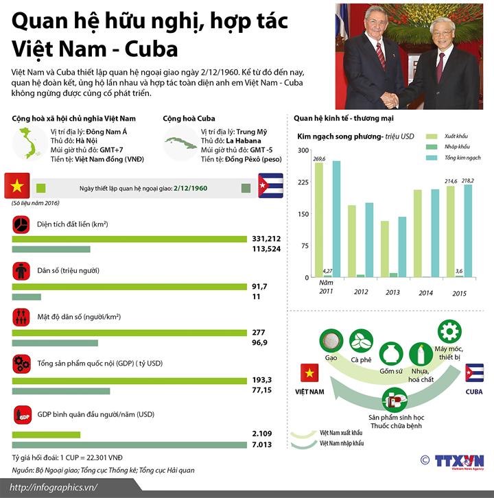 Quan hệ  hữu nghị, hợp tác Việt Nam - Cuba