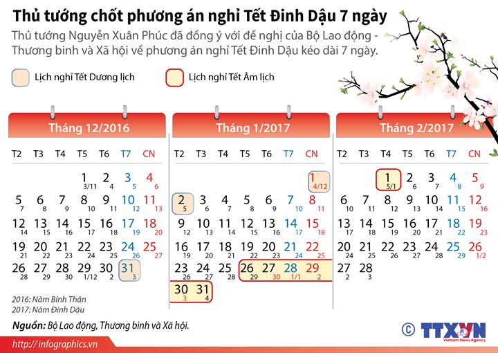 Thủ tướng chốt phương án nghỉ Tết Đinh Dậu 7 ngày