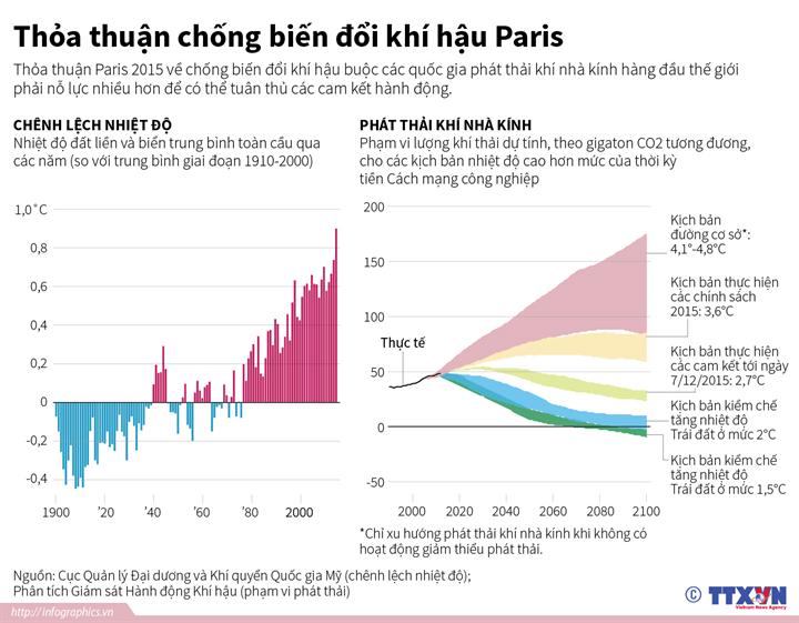 Thỏa thuận chống biến đổi khí hậu Paris