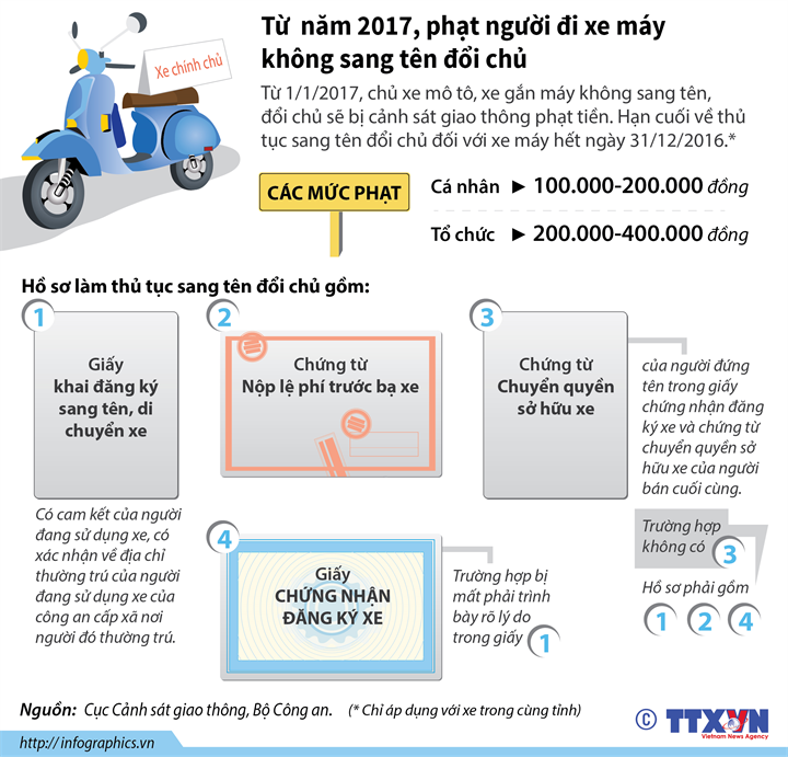 Từ  năm 2017, phạt người đi xe máy không sang tên đổi chủ