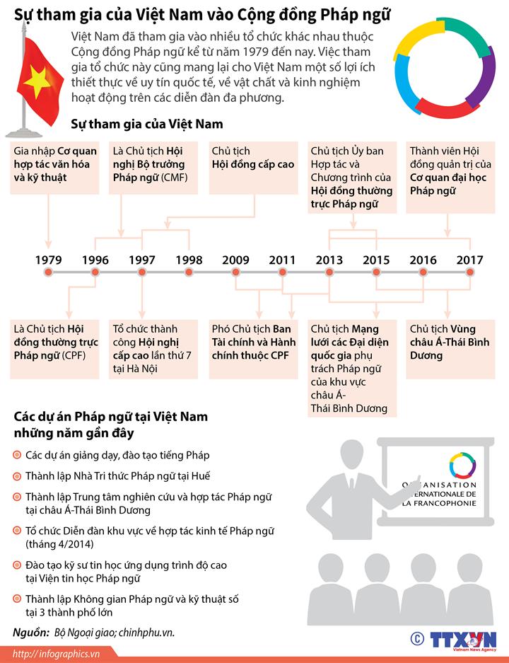 Sự tham gia của Việt Nam vào Cộng đồng Pháp ngữ