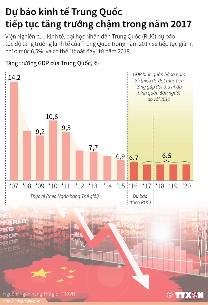Dự báo kinh tế Trung Quốc tiếp tục tăng trưởng chậm trong năm 2017