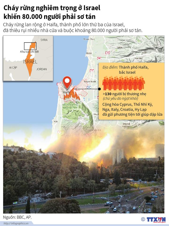Cháy rừng nghiêm trọng Israel khiến 80.000 người phải sơ tán