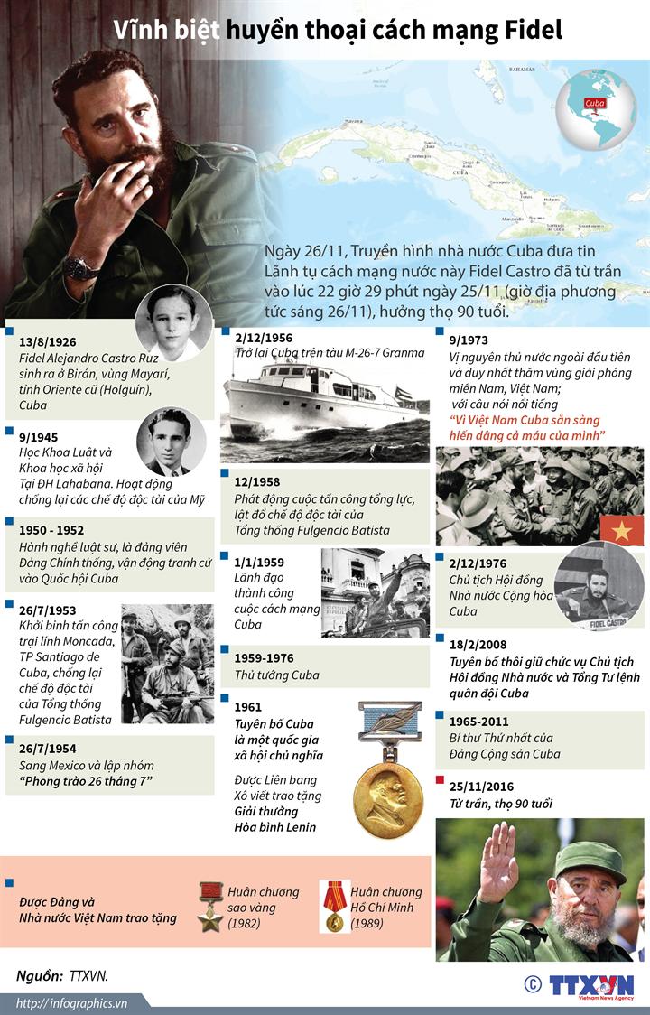 Vĩnh biệt huyền thoại cách mạng Fidel