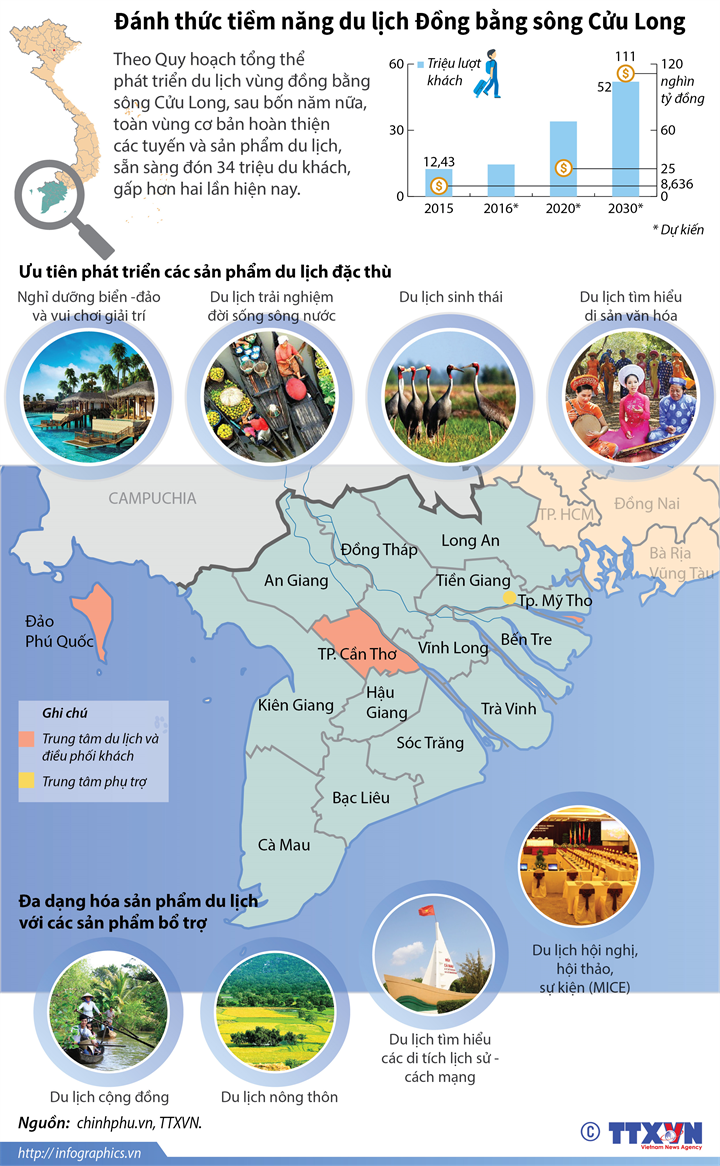 Đánh thức tiềm năng du lịch Đồng bằng sông Cửu Long